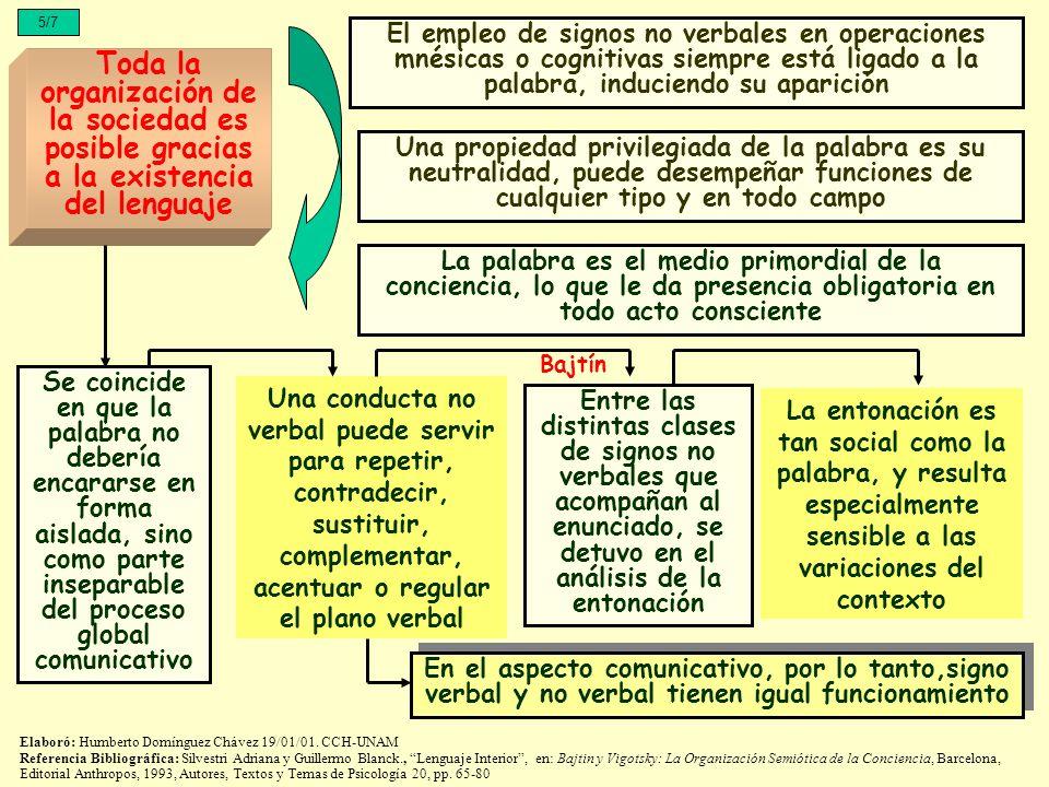5/7El empleo de signos no verbales en operaciones mnésicas o cognitivas siempre está ligado a la palabra, induciendo su aparición.