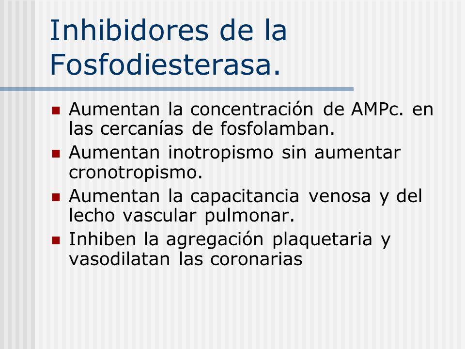 Inhibidores de la Fosfodiesterasa.