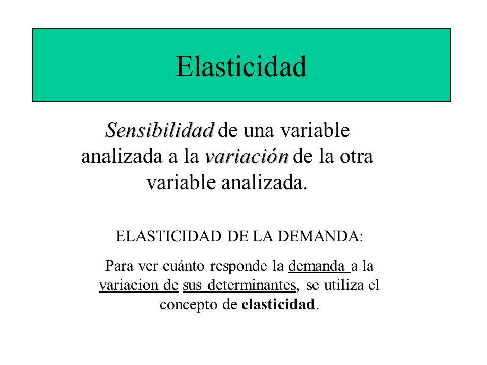 ELASTICIDAD DE LA DEMANDA: