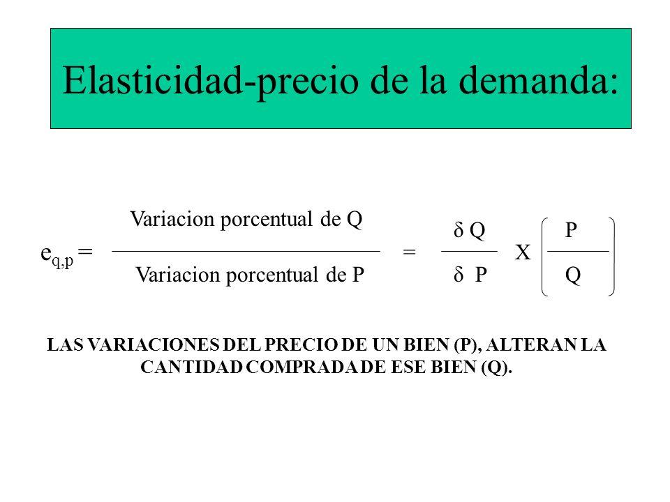 Elasticidad-precio de la demanda: