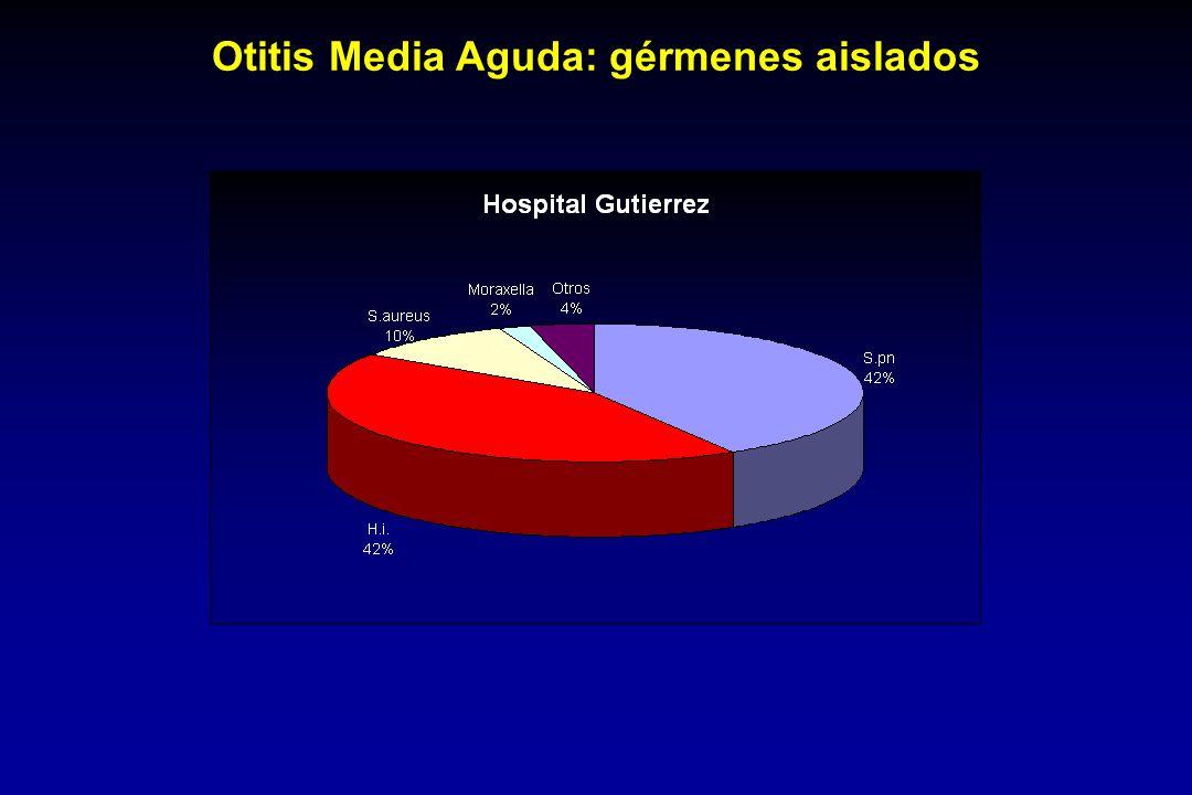 Otitis Media Aguda: gérmenes aislados