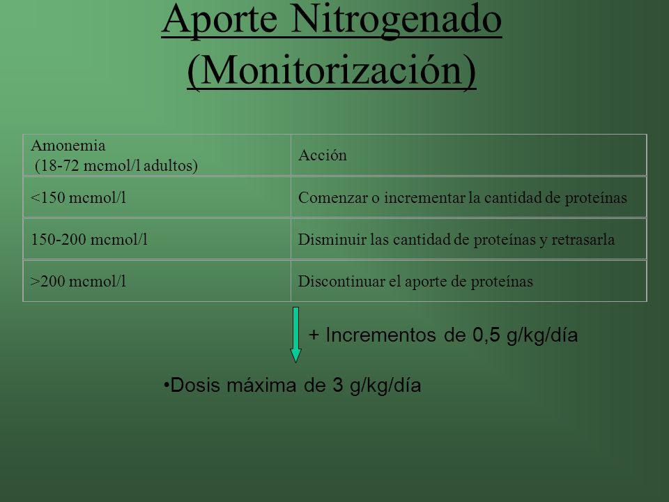 Aporte Nitrogenado (Monitorización)
