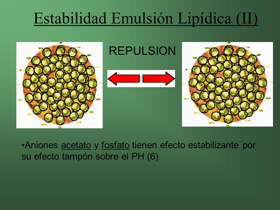 Estabilidad Emulsión Lipídica (II)