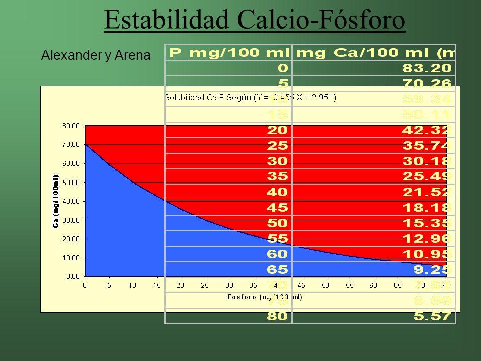 Estabilidad Calcio-Fósforo