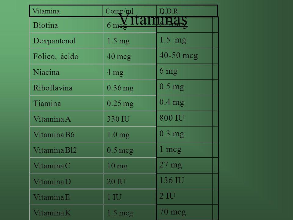 Vitaminas 6-7mcg 1.5 mg 40-50 mcg 6 mg 0.5 mg 0.4 mg 800 IU 0.3 mg