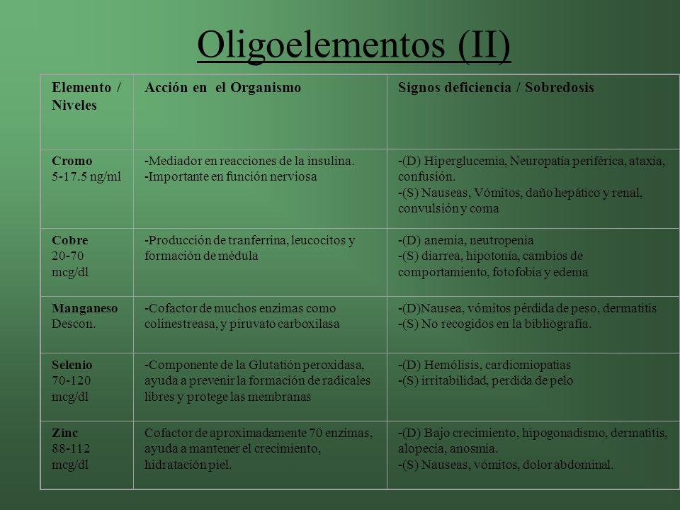 Oligoelementos (II) Elemento / Niveles Acción en el Organismo
