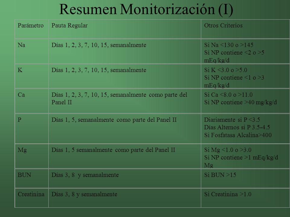 Resumen Monitorización (I)