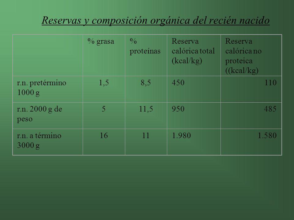 Reservas y composición orgánica del recién nacido