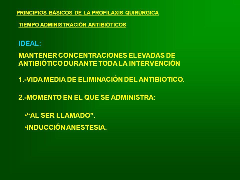 1.-VIDA MEDIA DE ELIMINACIÓN DEL ANTIBIOTICO.