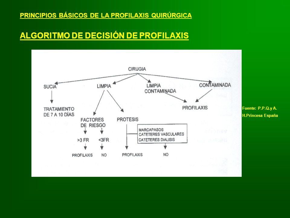 ALGORITMO DE DECISIÓN DE PROFILAXIS
