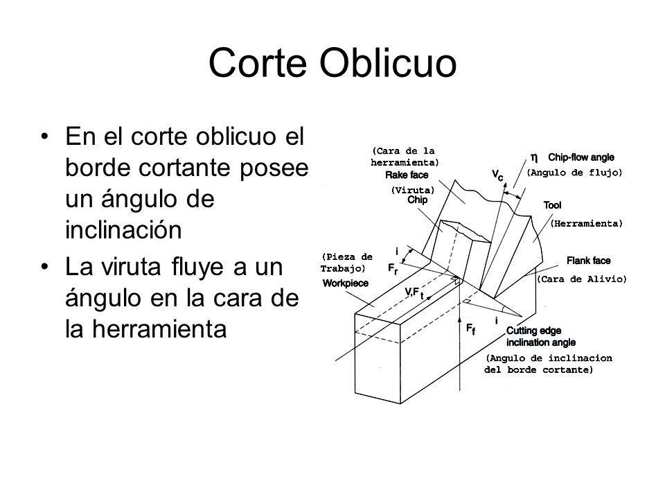 Corte Oblicuo En el corte oblicuo el borde cortante posee un ángulo de inclinación.