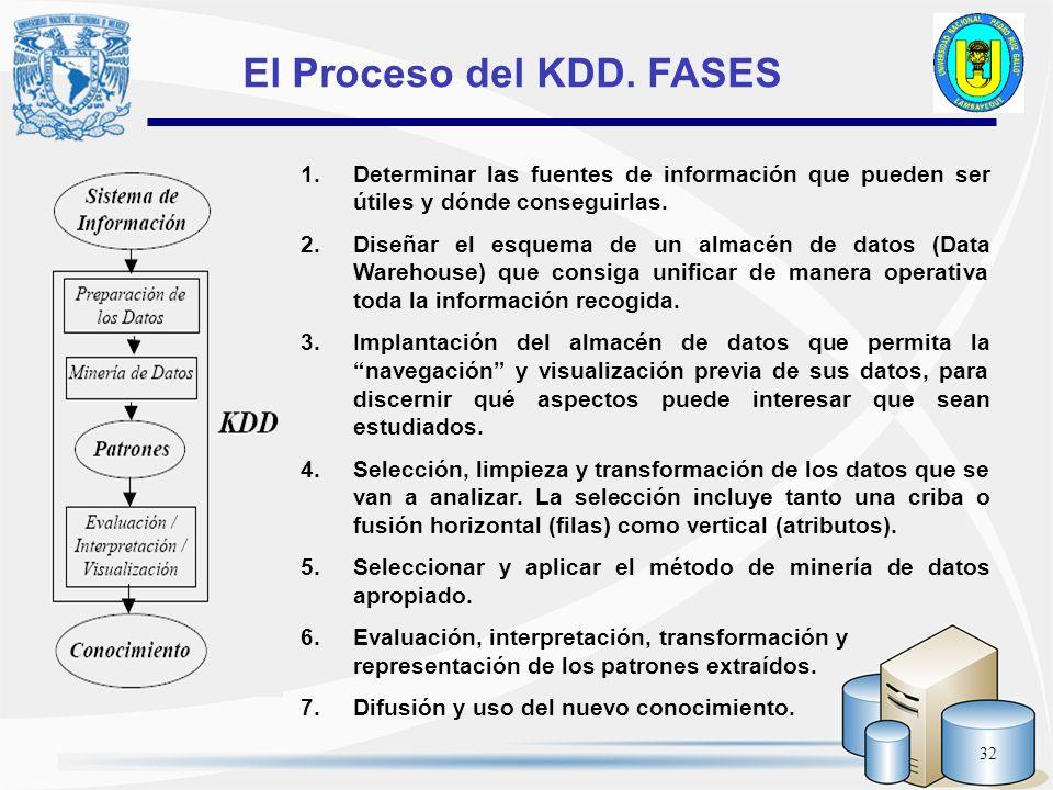 El Proceso del KDD. FASES