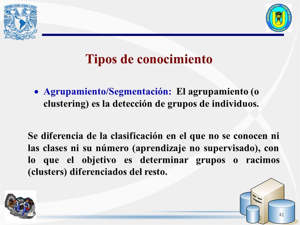Tipos de conocimiento Agrupamiento/Segmentación: El agrupamiento (o clustering) es la detección de grupos de individuos.