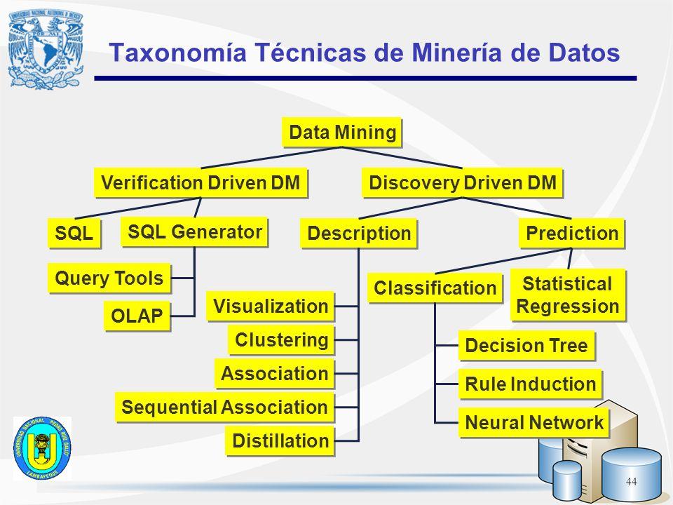 Taxonomía Técnicas de Minería de Datos