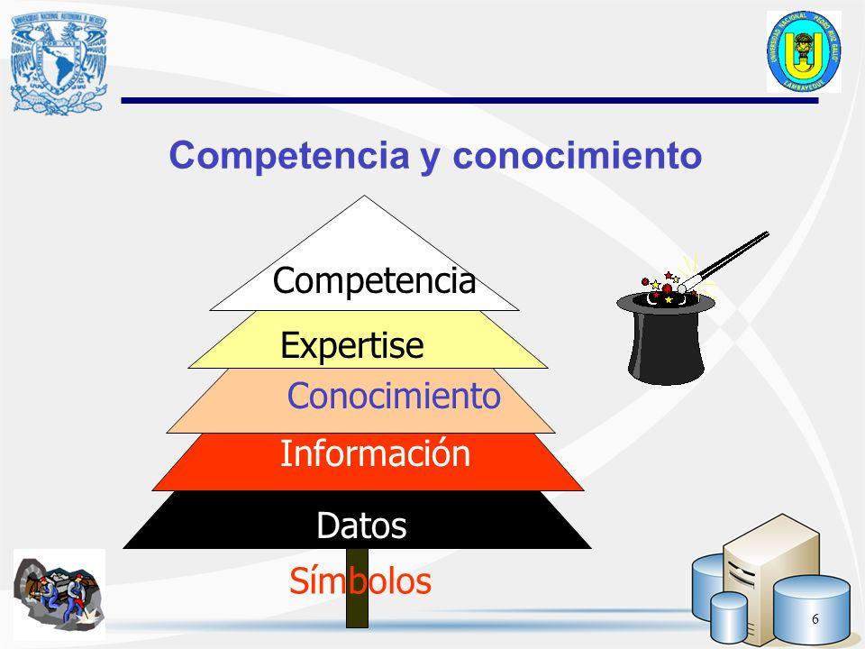 Competencia y conocimiento