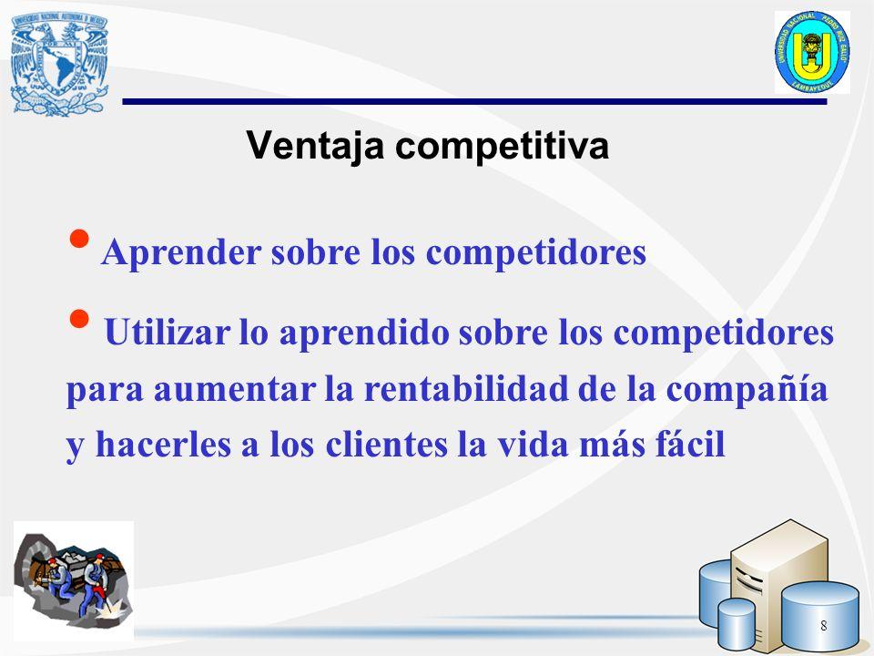 Ventaja competitiva Aprender sobre los competidores.