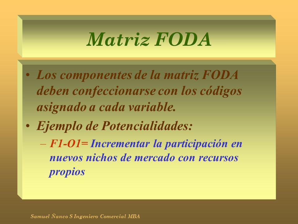 Matriz FODALos componentes de la matriz FODA deben confeccionarse con los códigos asignado a cada variable.