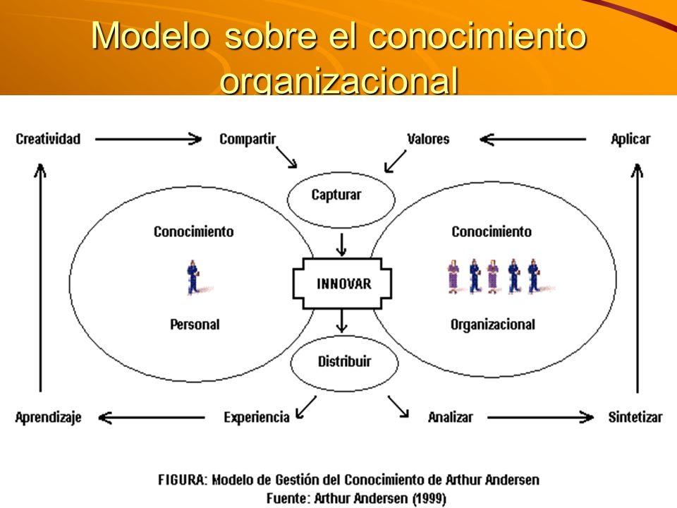 Modelo sobre el conocimiento organizacional