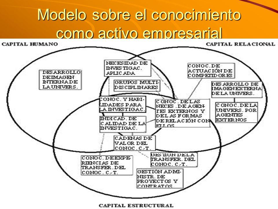 Modelo sobre el conocimiento como activo empresarial