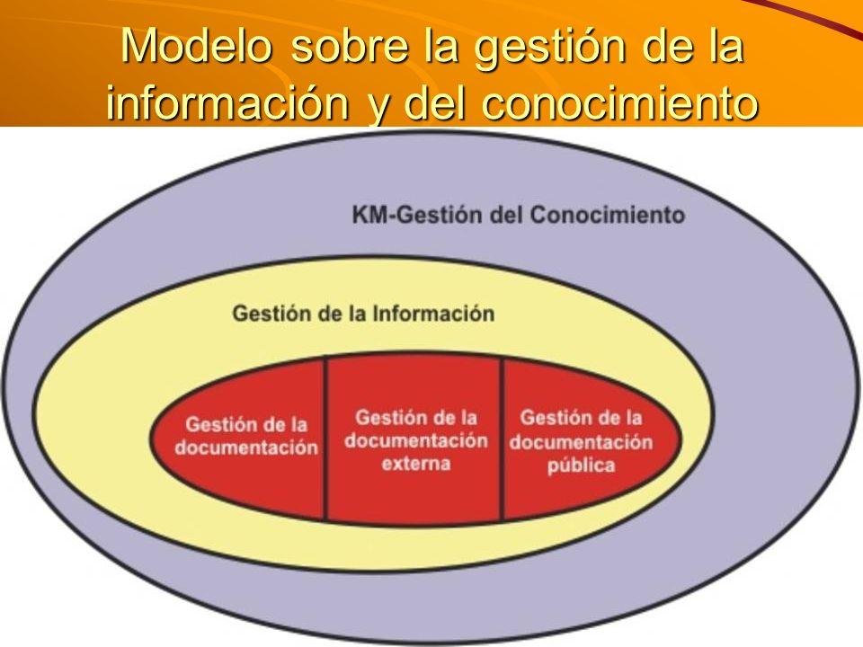 Modelo sobre la gestión de la información y del conocimiento