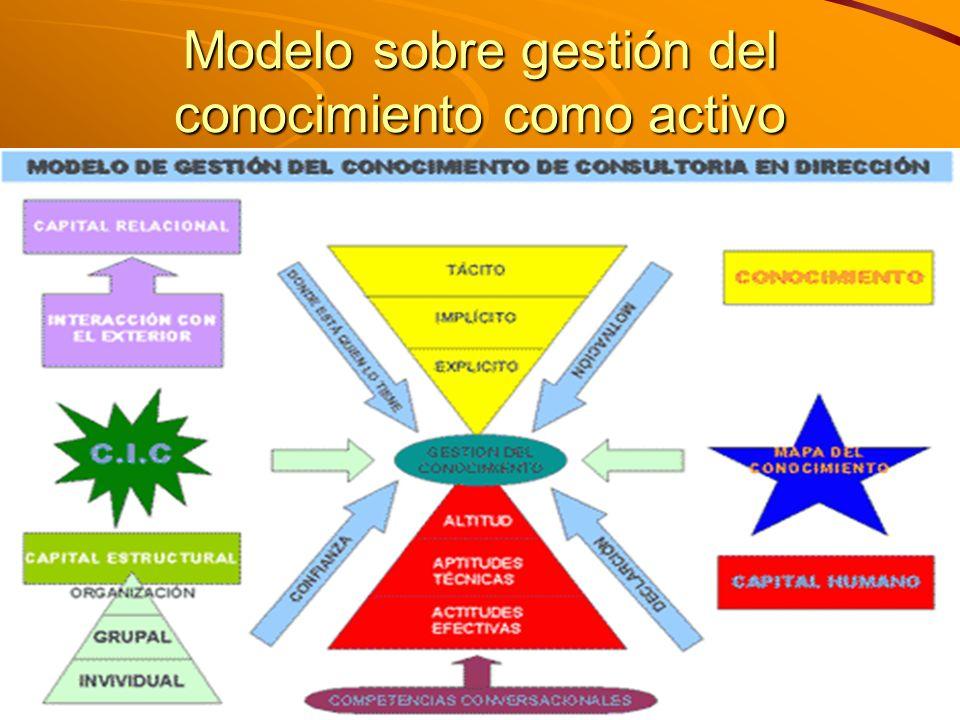 Modelo sobre gestión del conocimiento como activo