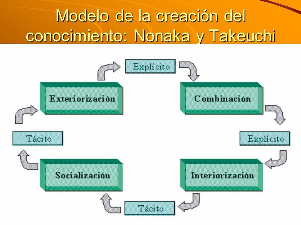 Modelo de la creación del conocimiento: Nonaka y Takeuchi