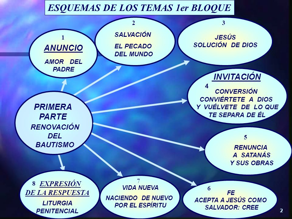 ESQUEMAS DE LOS TEMAS 1er BLOQUE