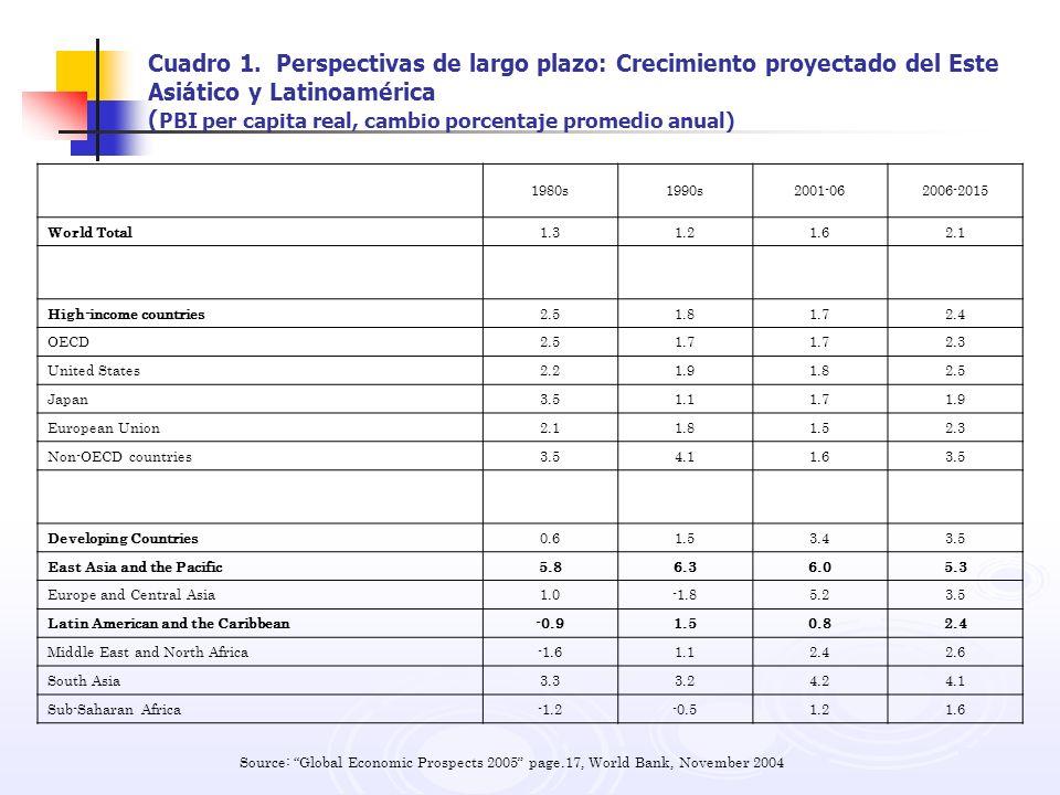 Cuadro 1. Perspectivas de largo plazo: Crecimiento proyectado del Este Asiático y Latinoamérica (PBI per capita real, cambio porcentaje promedio anual)