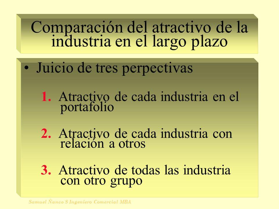 Comparación del atractivo de la industria en el largo plazo