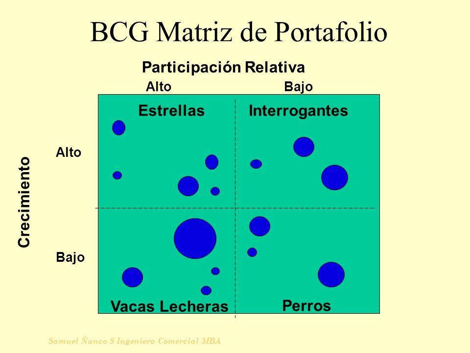 BCG Matriz de Portafolio