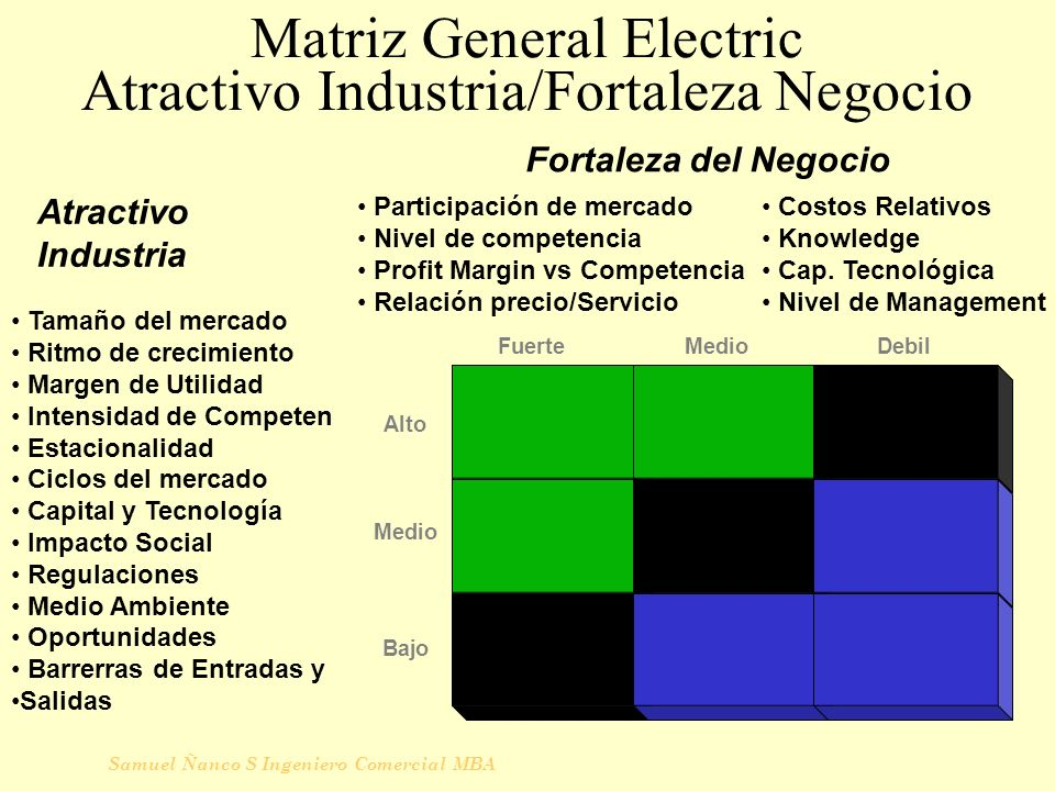 Matriz General Electric Atractivo Industria/Fortaleza Negocio