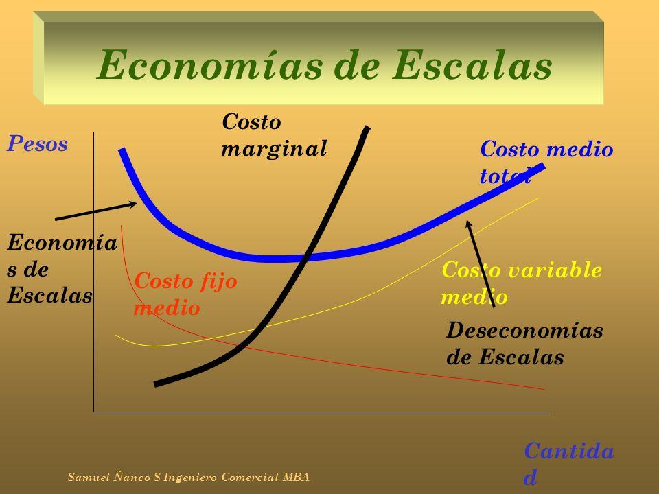 Economías de Escalas Costo marginal Pesos Costo medio total