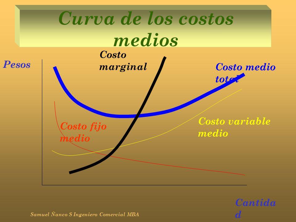 Curva de los costos medios