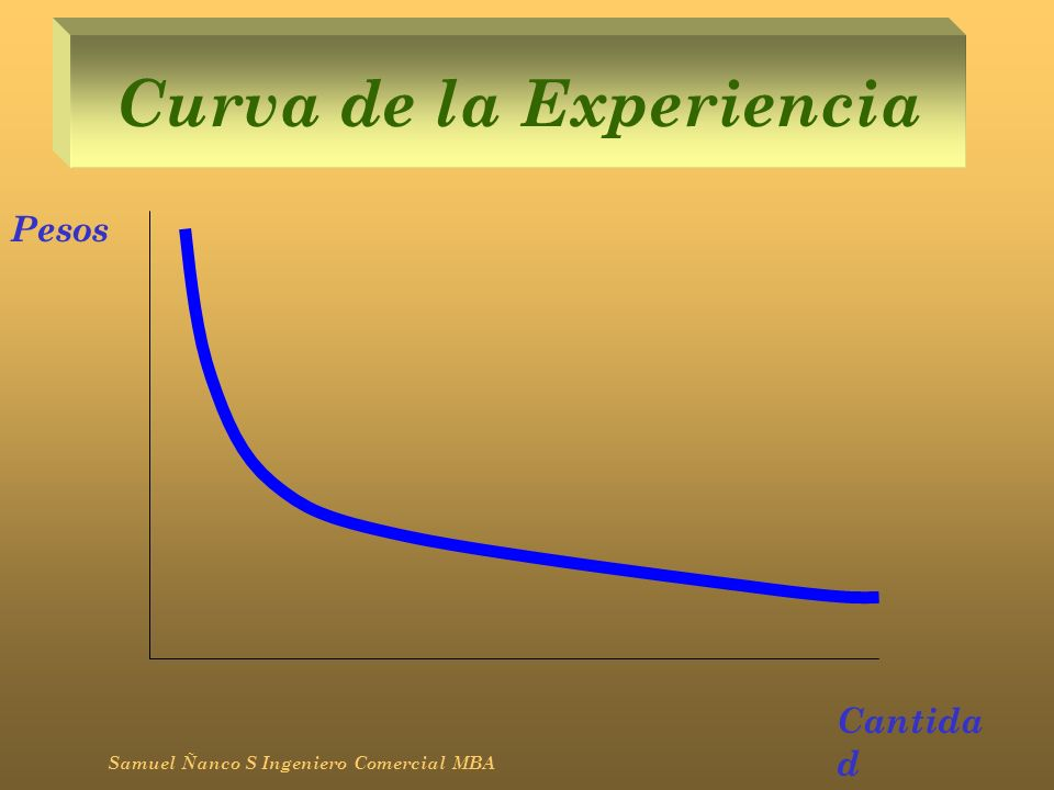 Curva de la Experiencia