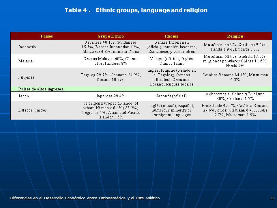 Table 4 . Ethnic groups, language and religion