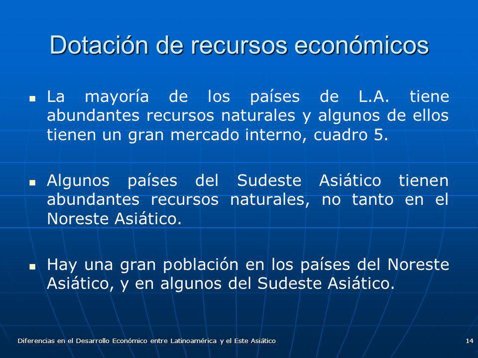 Dotación de recursos económicos