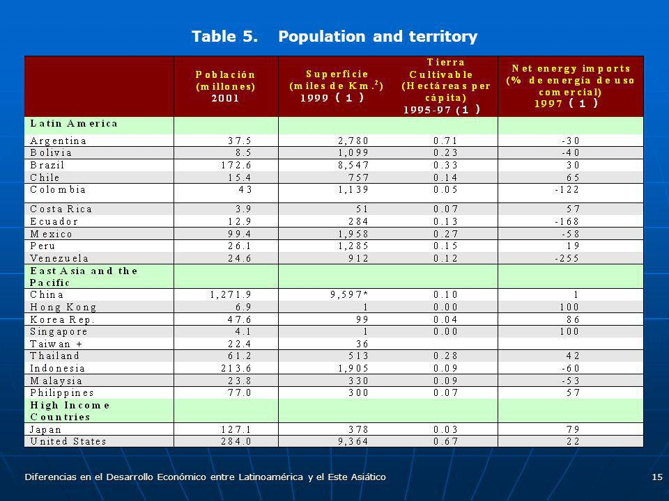 Table 5. Population and territory