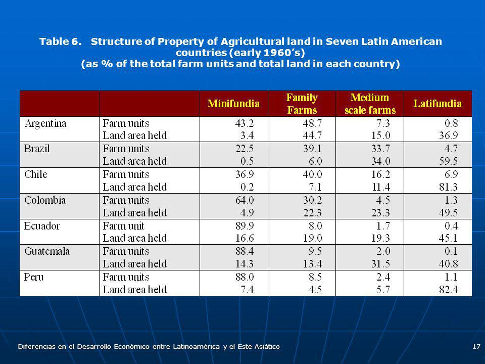 (as % of the total farm units and total land in each country)