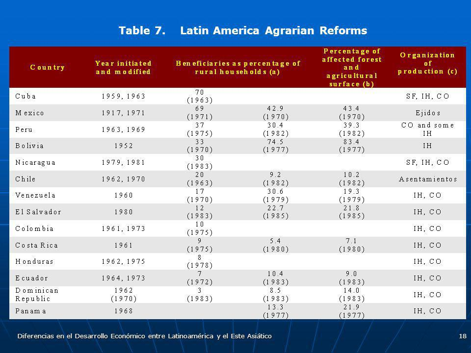 Table 7. Latin America Agrarian Reforms