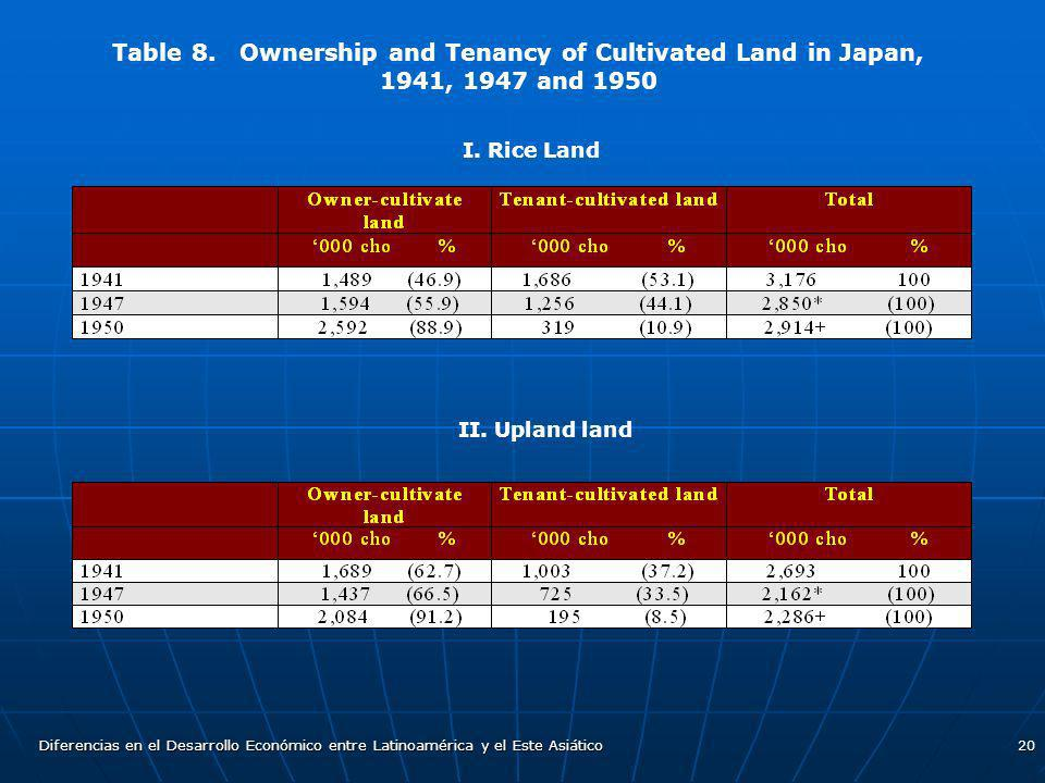 Table 8. Ownership and Tenancy of Cultivated Land in Japan, 1941, 1947 and 1950