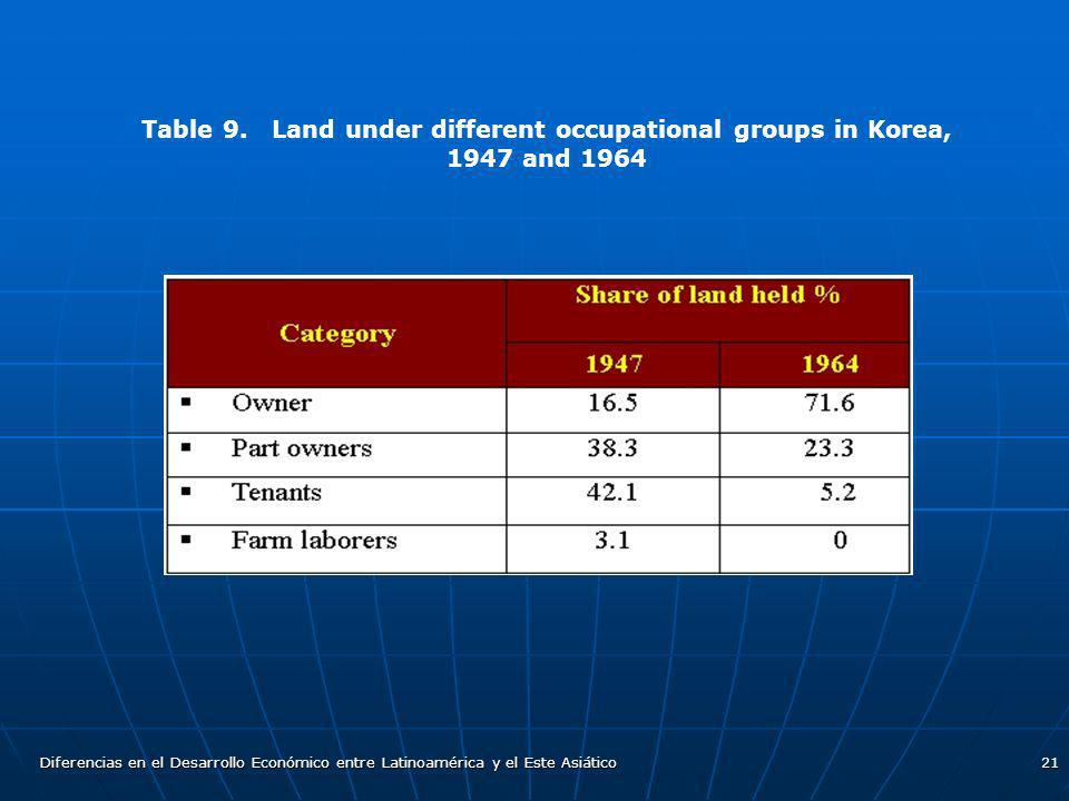 Table 9. Land under different occupational groups in Korea, 1947 and 1964