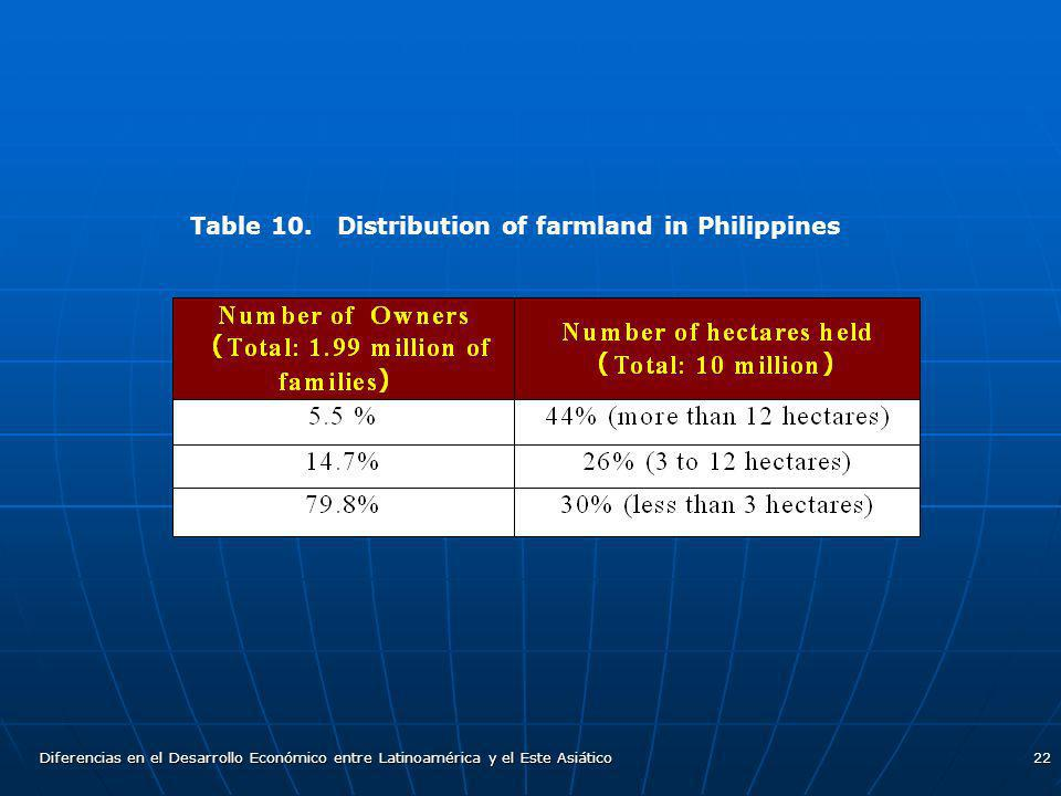 Table 10. Distribution of farmland in Philippines