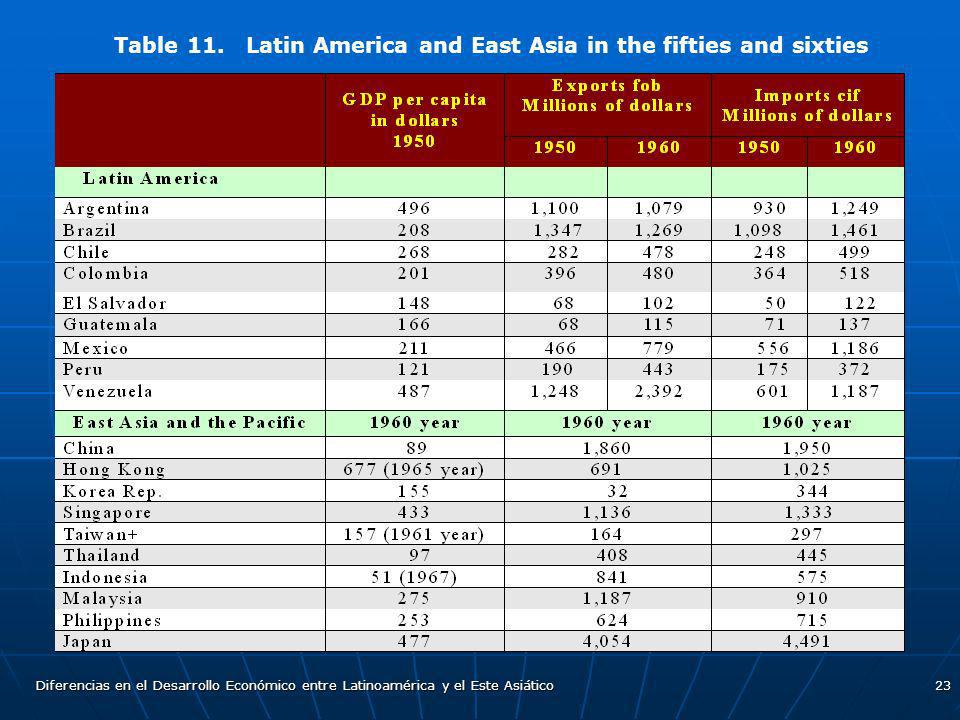 Table 11. Latin America and East Asia in the fifties and sixties