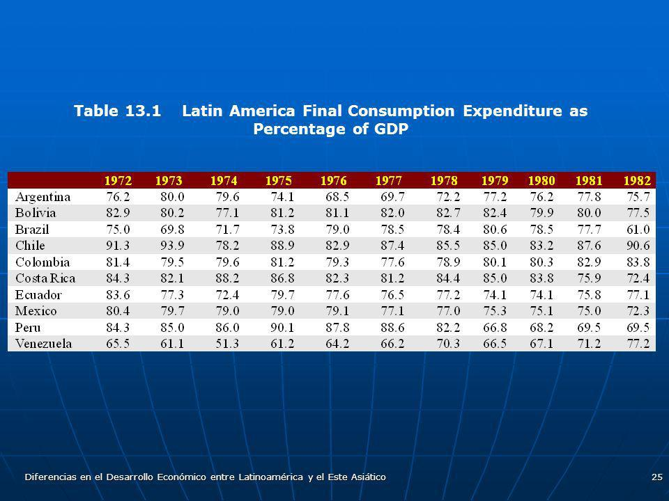 Table 13.1 Latin America Final Consumption Expenditure as Percentage of GDP