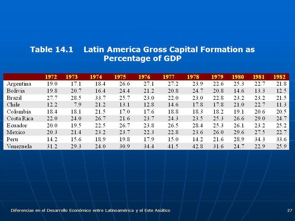 Table 14.1 Latin America Gross Capital Formation as Percentage of GDP