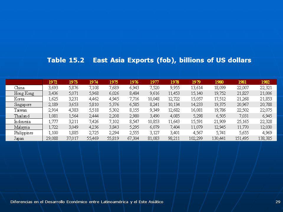 Table 15.2 East Asia Exports (fob), billions of US dollars