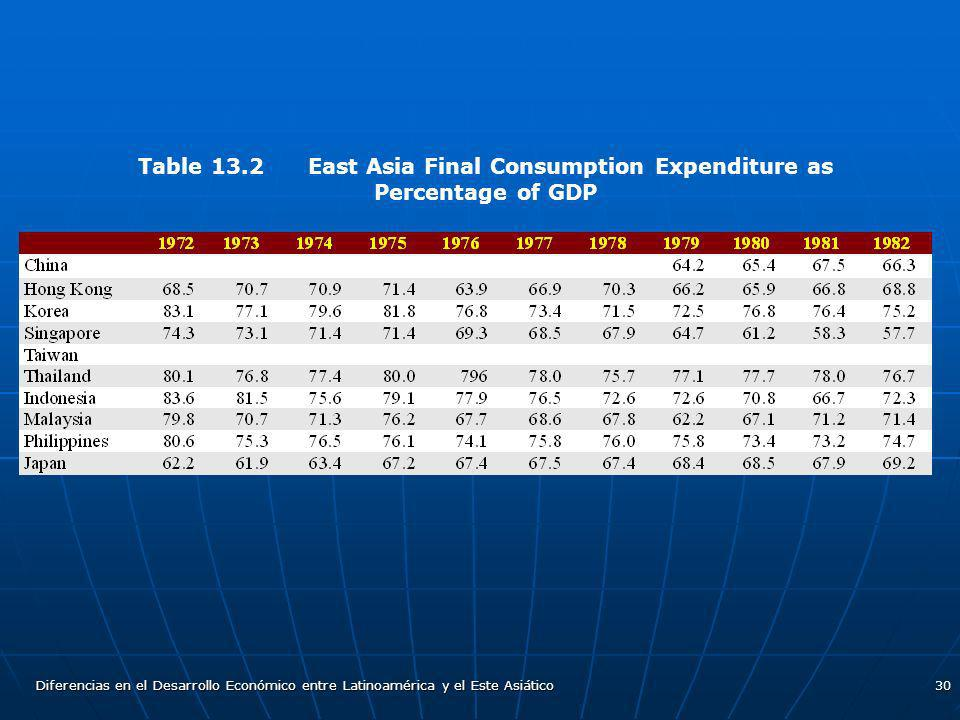 Table 13.2 East Asia Final Consumption Expenditure as Percentage of GDP