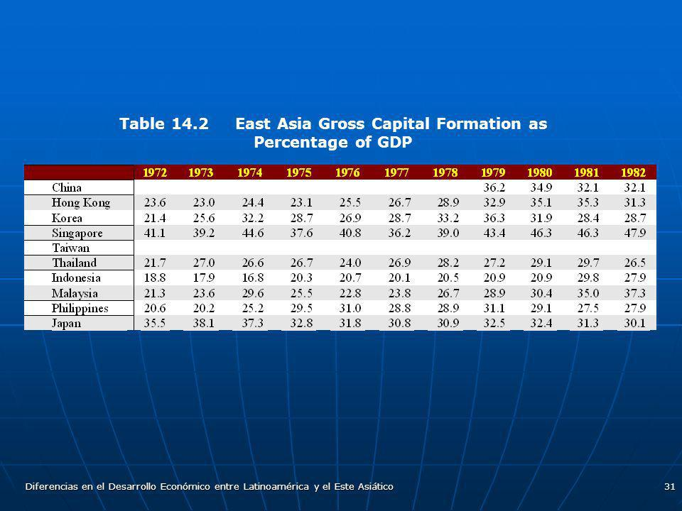 Table 14.2 East Asia Gross Capital Formation as Percentage of GDP