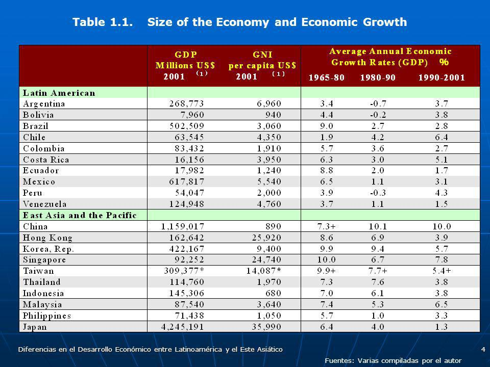Table 1.1. Size of the Economy and Economic Growth
