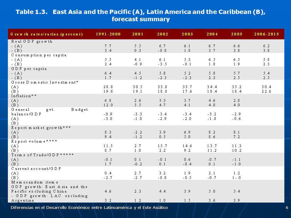 Table 1.3. East Asia and the Pacific (A), Latin America and the Caribbean (B), forecast summary